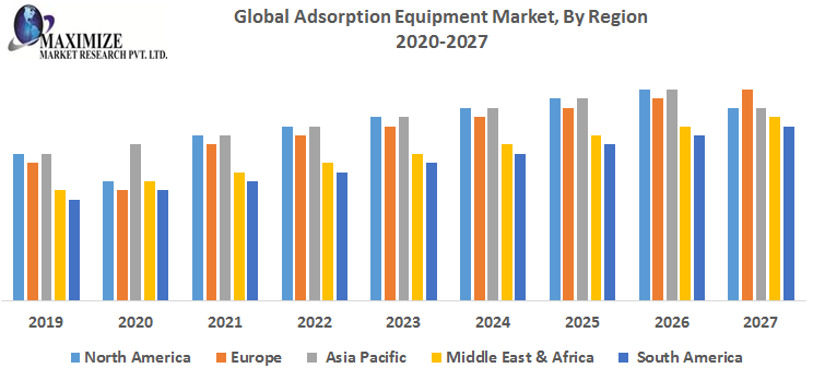 Global Adsorption Equipment Market By Region png