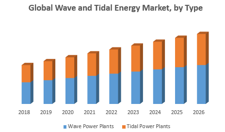 Global Wave and Tidal Energy Market png