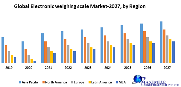 Global Electronic weighing scale market png
