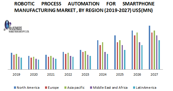 Robotic Process Automation for Smartphone Manufacturing Market  1  png