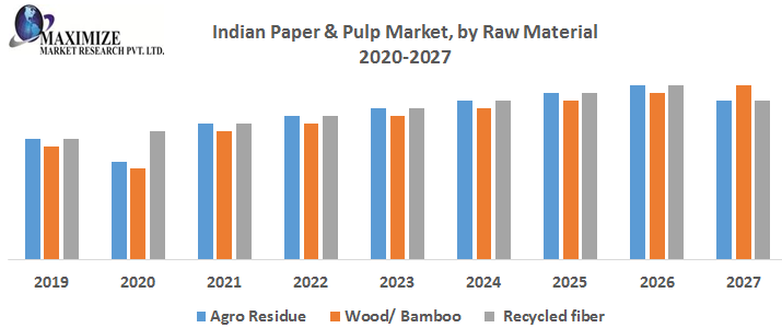 Indian Paper Pulp Market by Raw Material png