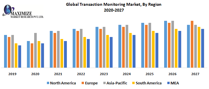 Global Transaction Monitoring Market By Region png