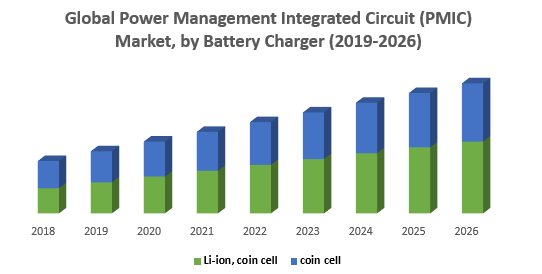 Global Power Management Integrated Circuit PMIC Market by Battery Charger png
