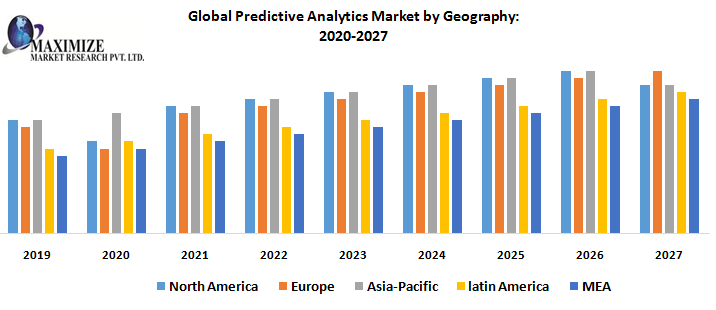 Global Predictive Analytics Market by Geography png