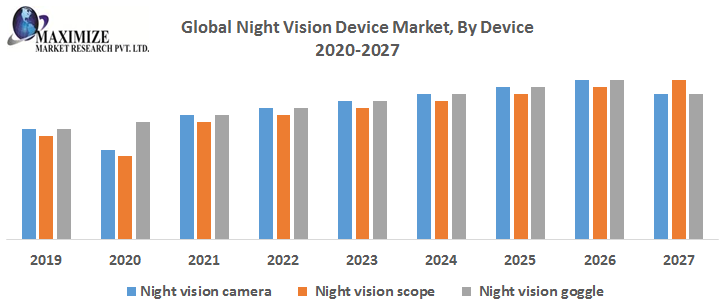 Global Night Vision Device Market By Device png