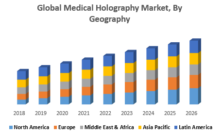 Medical Holography Market By Geography png
