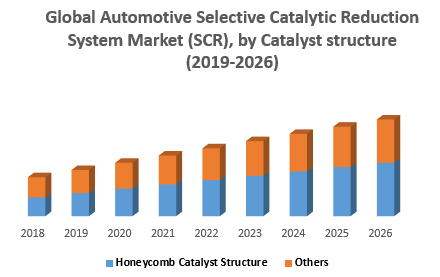 Global Automotive Selective Catalytic Reduction System Market SCR by Catalyst structure png