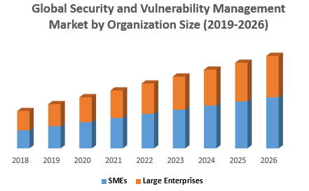 Global Security and Vulnerability Management Market by Organization Size png