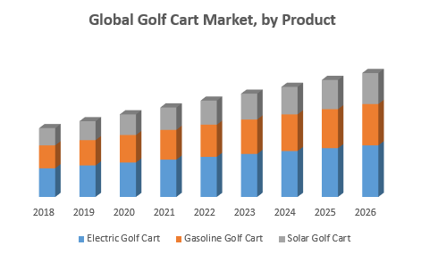 Global Golf Cart Market by Product png