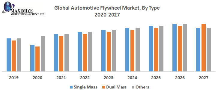 Global Automotive Flywheel Market By Type png
