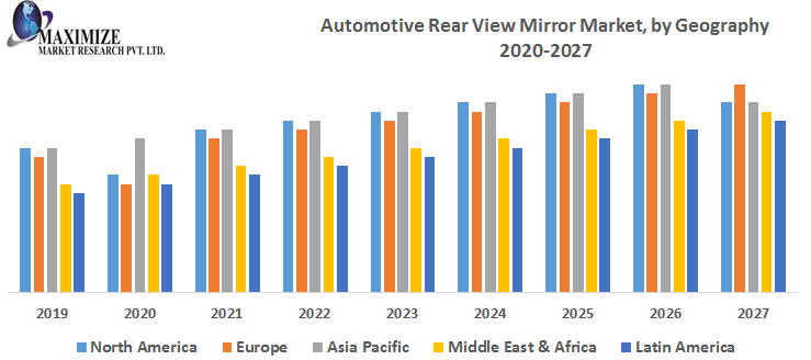 Automotive Rear View Mirror Market by Geography png
