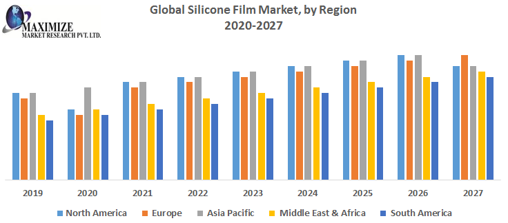Global Silicone Film Market by Region png