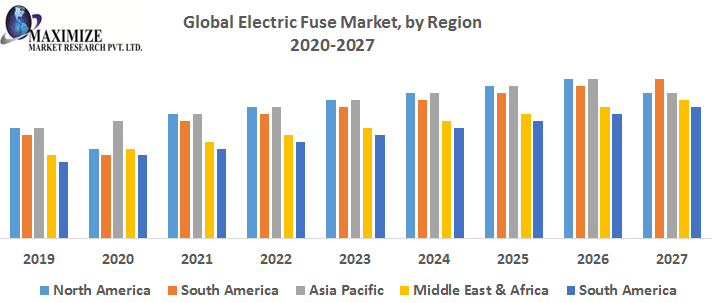 Global Electric Fuse Market by Region png