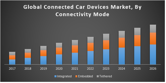 Global Connected Car Devices Market jpg