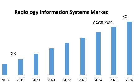 Radiology Information Systems Market png