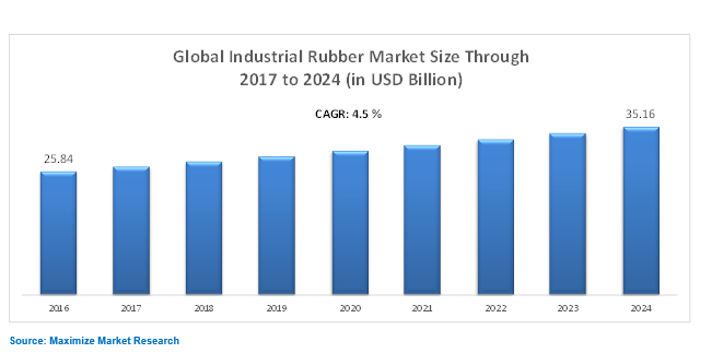 Global Industial Rubber Market 1 png