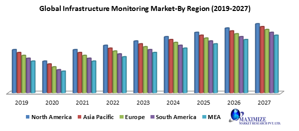Global Infrastructure Monitoring Market png