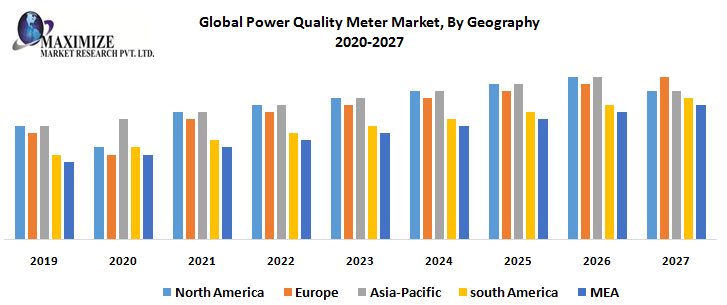 Global Power Quality Meter Market By Geography png