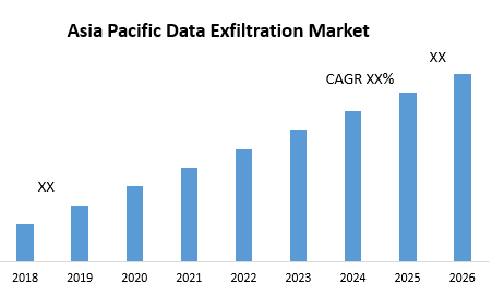 Asia Pacific Data Exfiltration Market 1 png