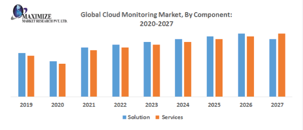 Global Cloud Monitoring Market PNG