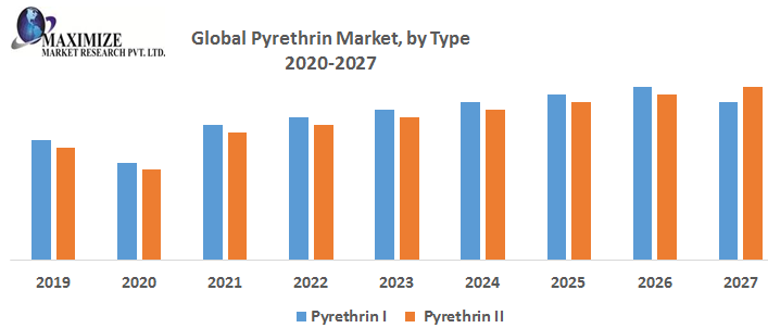 Global Pyrethrin Market by Type 1 png