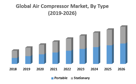 Global Air Compressor Market By Type png