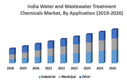 India Water and Wastewater Treatment Chemicals Market By Application png