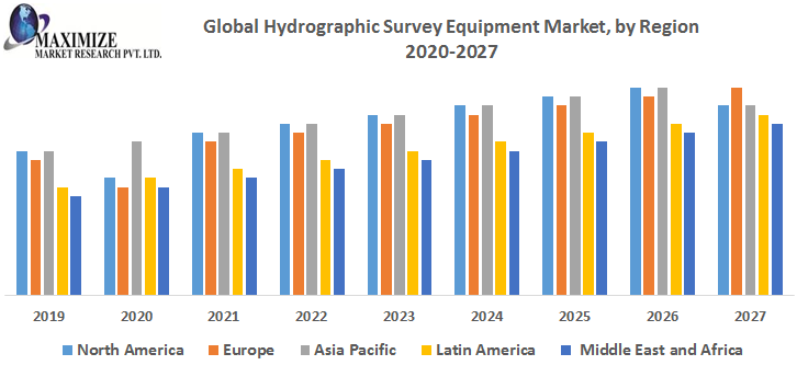 Global Hydrographic Survey Equipment Market by Region png