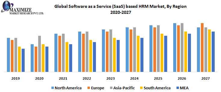 Global Software as a Service SaaS based HRM Market By Region png