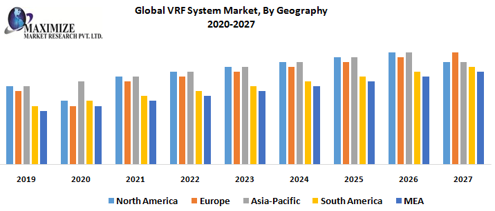 Global VRF System Market By Geography png