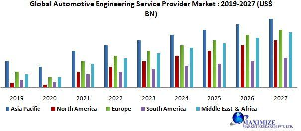 Global Automotive Engineering Service Provider Market jpg