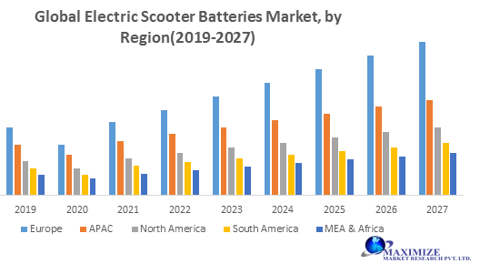 Global Electric Scooter Batteries Market png