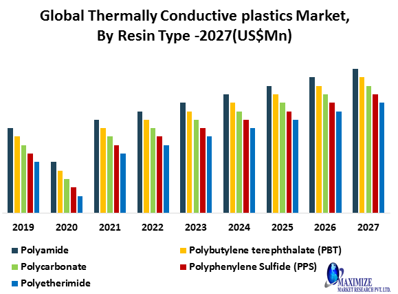 Global Thermally Conductive plastics Market png