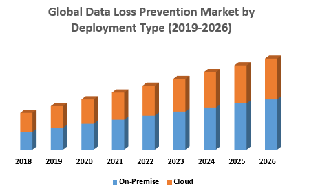Global Data Loss Prevention Market by Deployment Type png