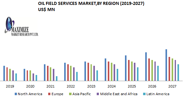 Oilfield Services Market PNG