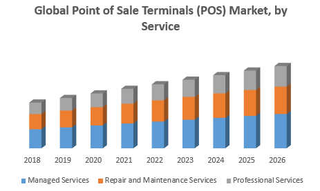 Global Point of Sale Terminals Market png