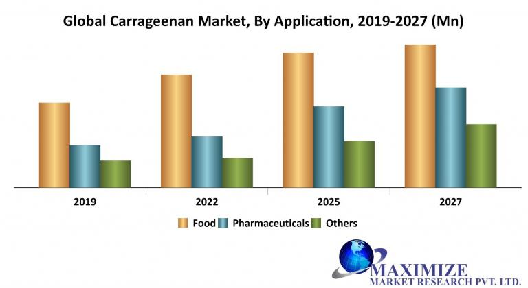 Global Carrageenan Market jpg