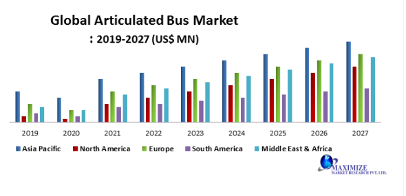 Global Articulated Bus Market PNG