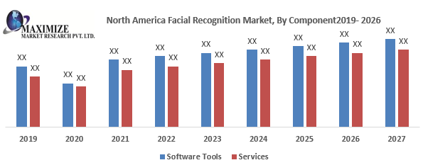 North America Facial Recognition Market png