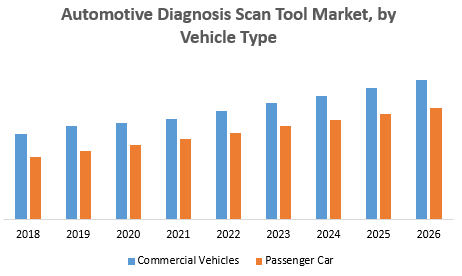 Automotive Diagnosis Scan Tool Market 1 png