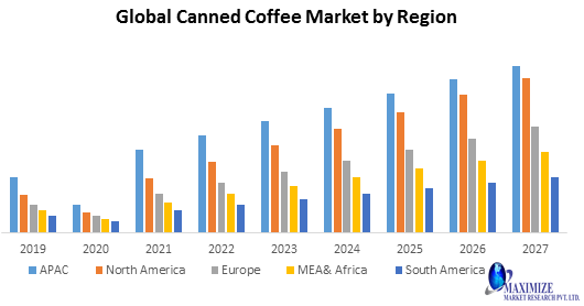 Global Canned Coffee Market PNG