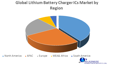 Global Lithium Battery Charger ICs Market jpg