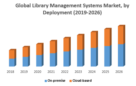 Global Library Management Systems Market by Deployment jpg