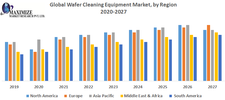 Global Wafer Cleaning Equipment Market by Region png