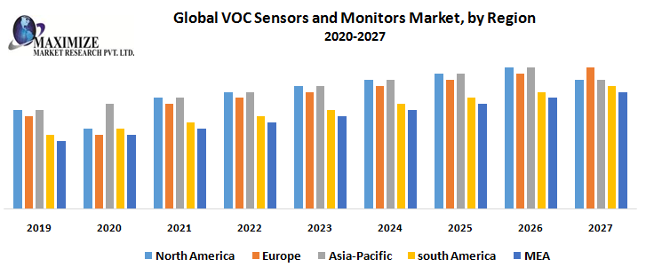 Global VOC Sensors and Monitors Market by Region png