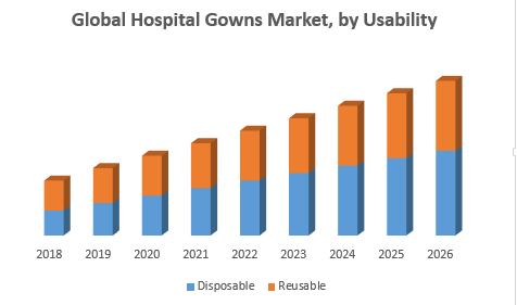 Global Hospital Gowns Market 1 png