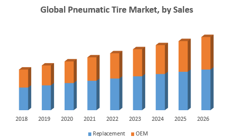 Global Pneumatic Tire Market 3 png