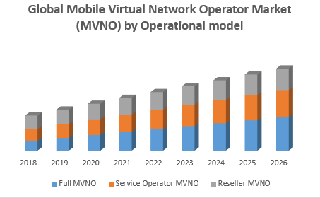 Global Mobile Virtual Network Operator Market MVNO by Operational model png