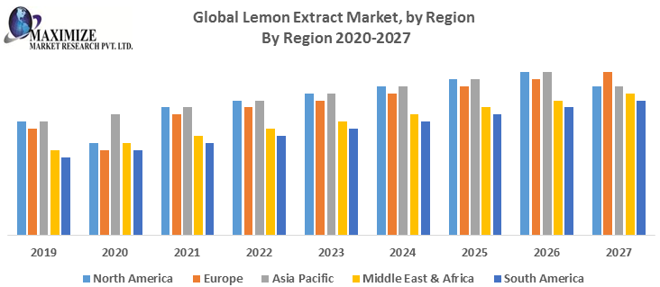 Global Lemon Extract Market by Region png