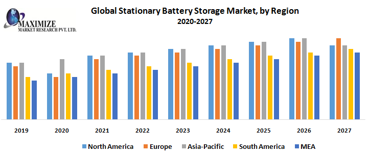 Global Stationary Battery Storage Market by Region png